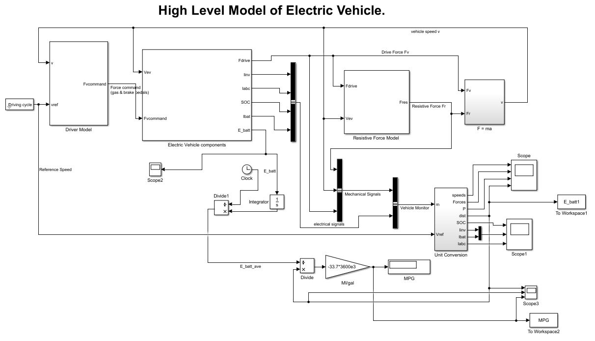 Battery Electric Vehicle Bev Calibration And Simulations Sanjiv Car Schematic Diagram High Level Ev Simulink Model